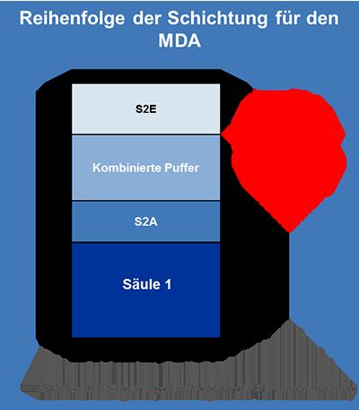 Reihenfolge der Schichtung für den ausschüttungsfähigen Höchstbetrag  (Maximum Distributable Amount – MDA)