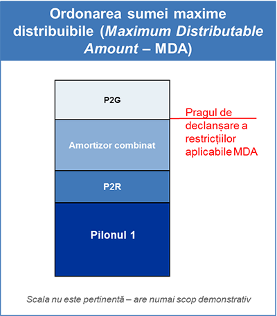 Ordonarea sumei maxime distribuibile (Maximum Distributable Amount – MDA)