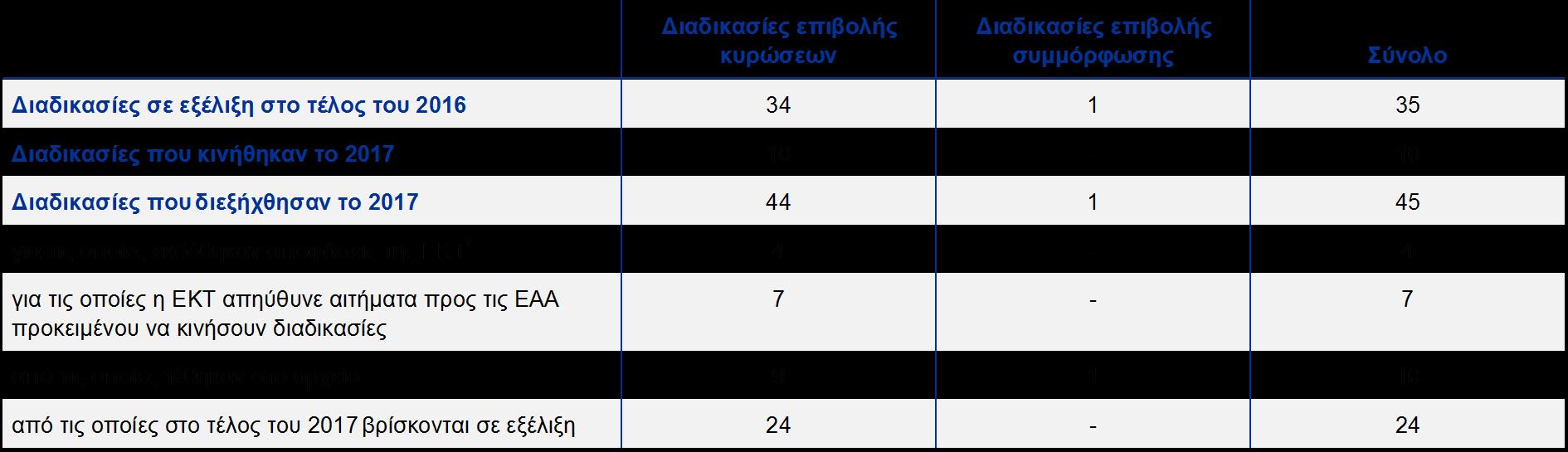 Δραστηριότητα επιβολής συμμόρφωσης και επιβολής κυρώσεων της ΕΚΤ το 2017 7364369099c