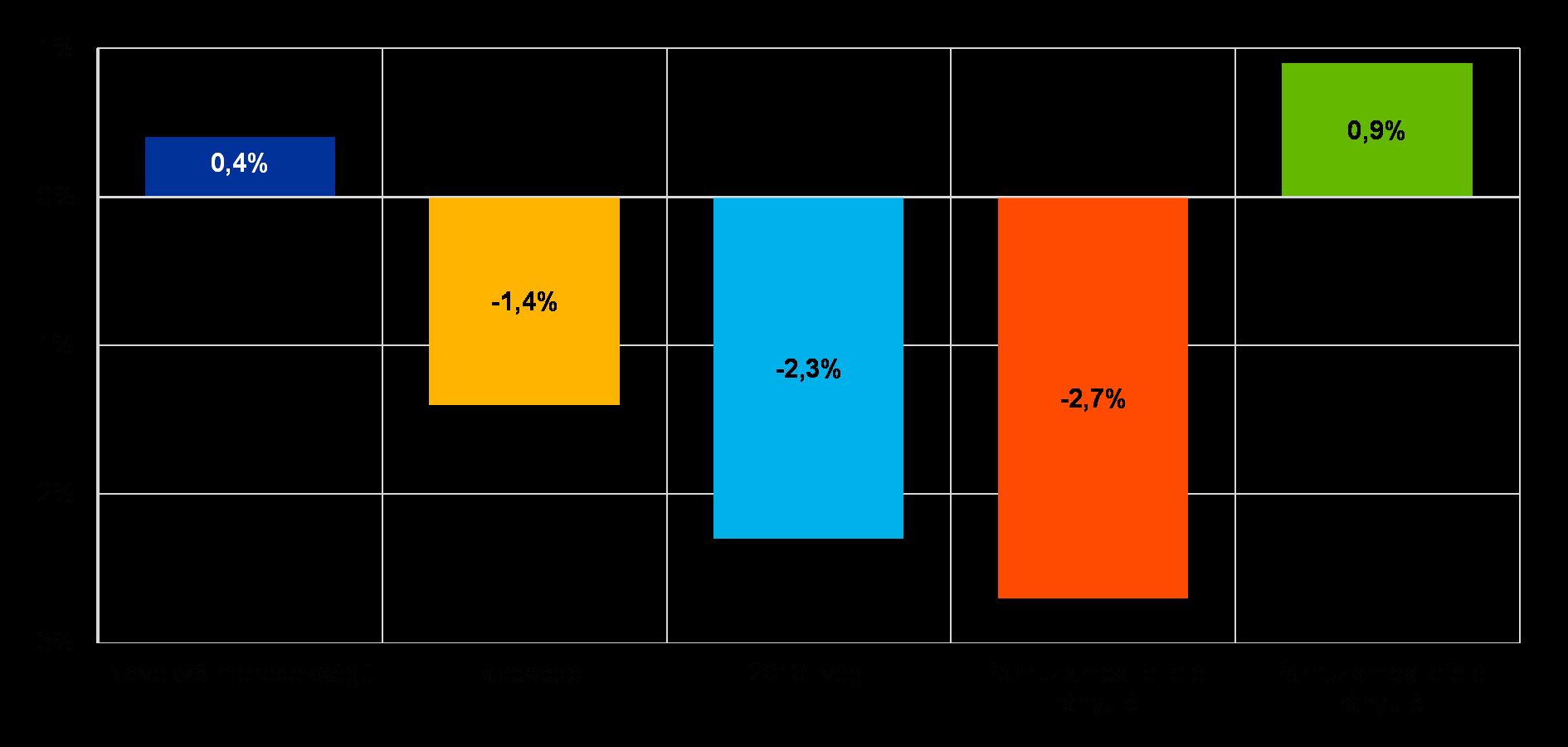 95c3f62cba Forrás: EKB. Megjegyzések: Az adatok a valamennyi jelentős valutához  kapcsolódó összesített EVE-prognózisokon és a mintában szereplő 111 bank  összesített ...