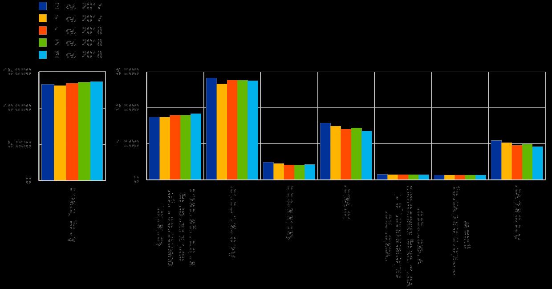Gennemsnitlig længde af dating før sammenbrud