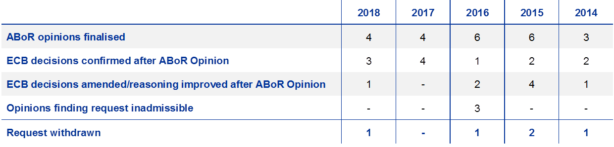 ECB Annual Report on supervisory activities 2018