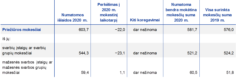 ECB priežiūros veiklos metųataskaita